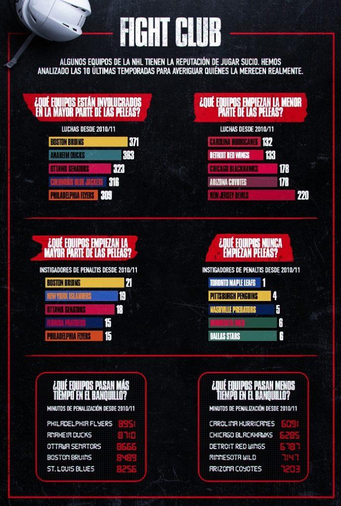 Infografía NHL